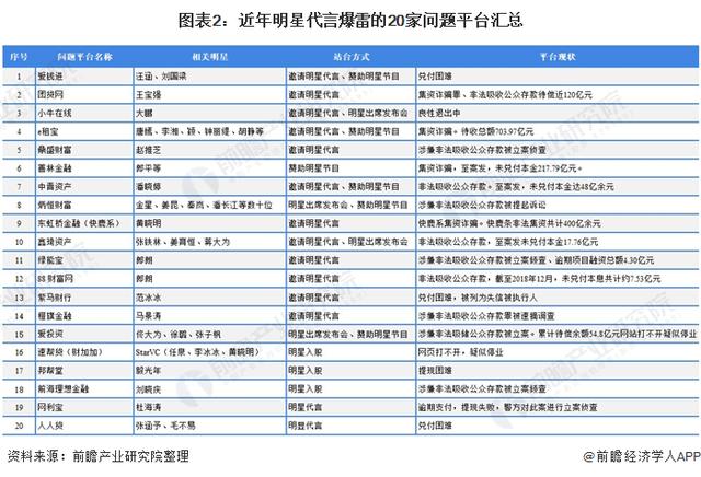 明星代言金融平台问题频出一文了解2021年中国金融行业监管趋势
